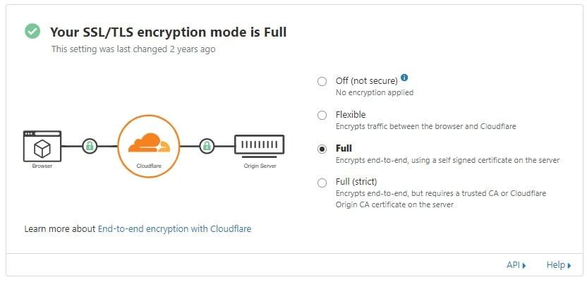 cloudflare ssl full