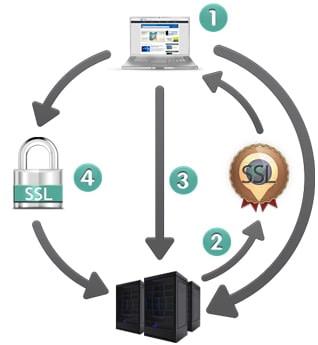 ¿Qué es un Secure Sockets Layer (capa de sockets seguros) o certificado SSL?